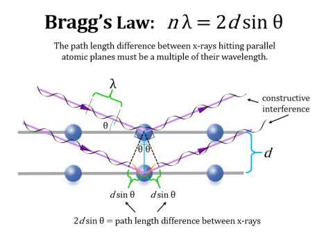 Bragg's law simplified
